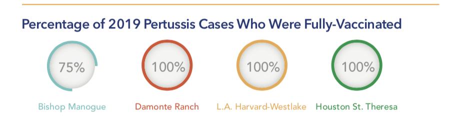 Pertussis Outbreak and Herd Immunity Information Brochure